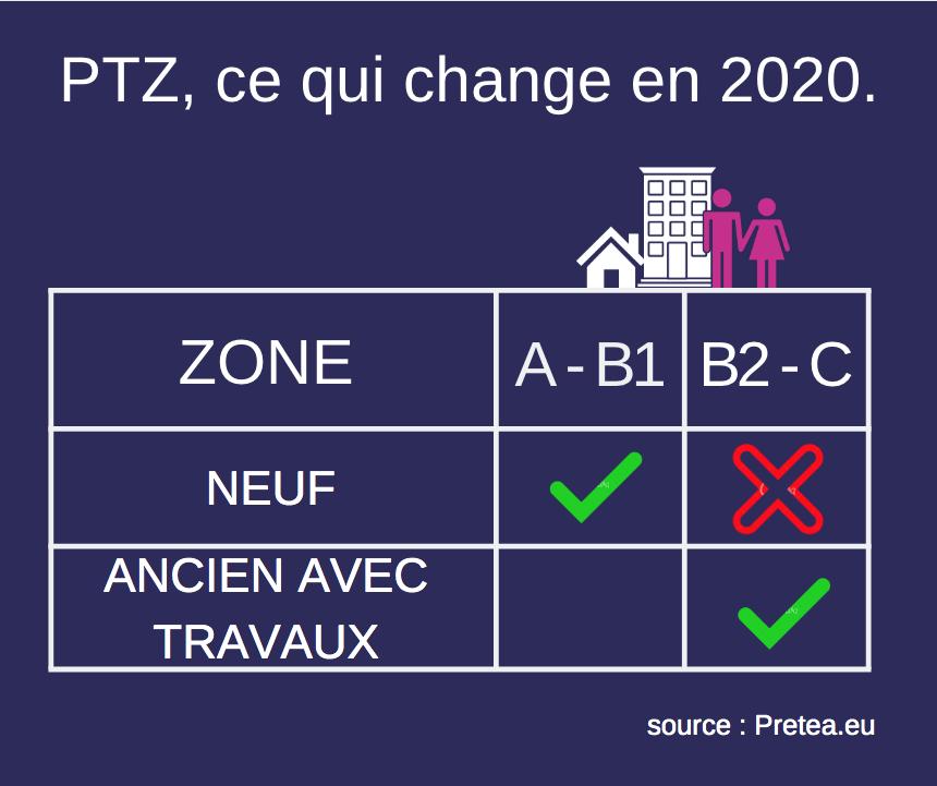 Prêt taux zéro 2020